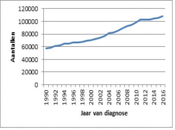 Ecologische risico's van cytostatica in Nederlandse oppervlaktewateren