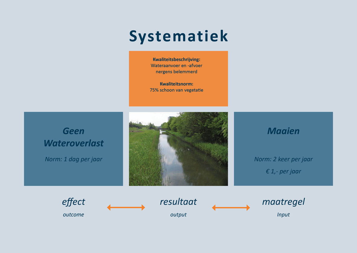 1310-06 afb1 systematiek