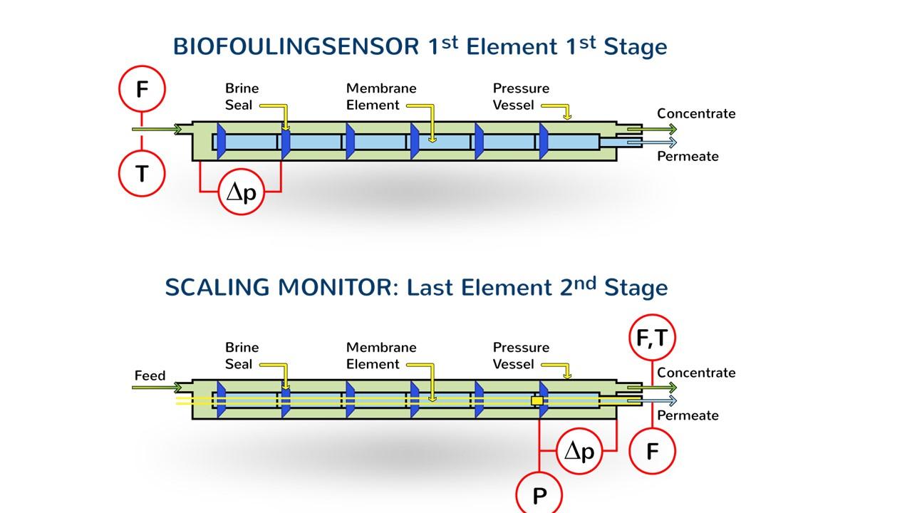 afbeelding 4 sensoren biofouling en scaling