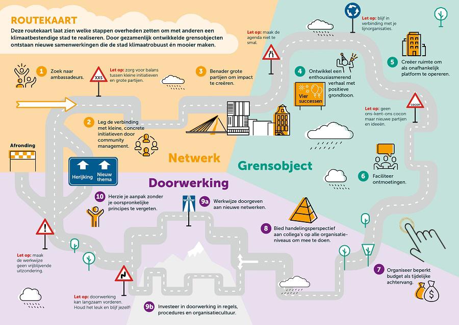 Routekaart platform stedelijke klimaatadaptatie handje